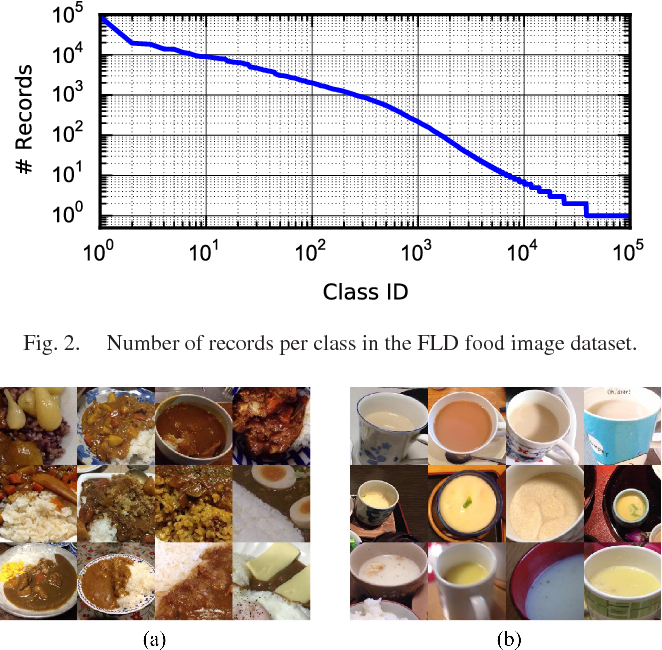 Figure 2 for Personalized Classifier for Food Image Recognition