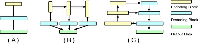 Figure 1 for Cascade Decoder: A Universal Decoding Method for Biomedical Image Segmentation