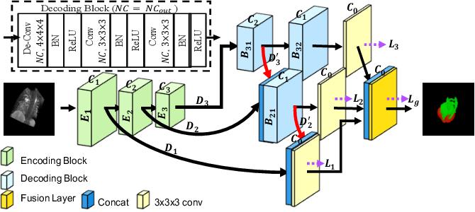 Figure 3 for Cascade Decoder: A Universal Decoding Method for Biomedical Image Segmentation