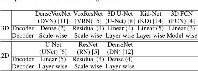 Figure 2 for Cascade Decoder: A Universal Decoding Method for Biomedical Image Segmentation