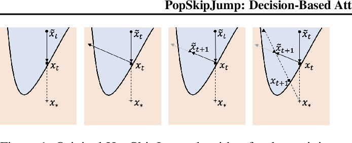 Figure 2 for PopSkipJump: Decision-Based Attack for Probabilistic Classifiers