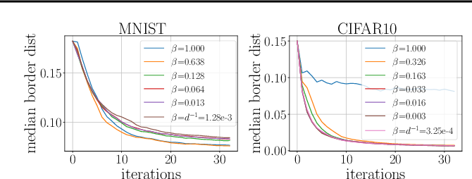 Figure 3 for PopSkipJump: Decision-Based Attack for Probabilistic Classifiers
