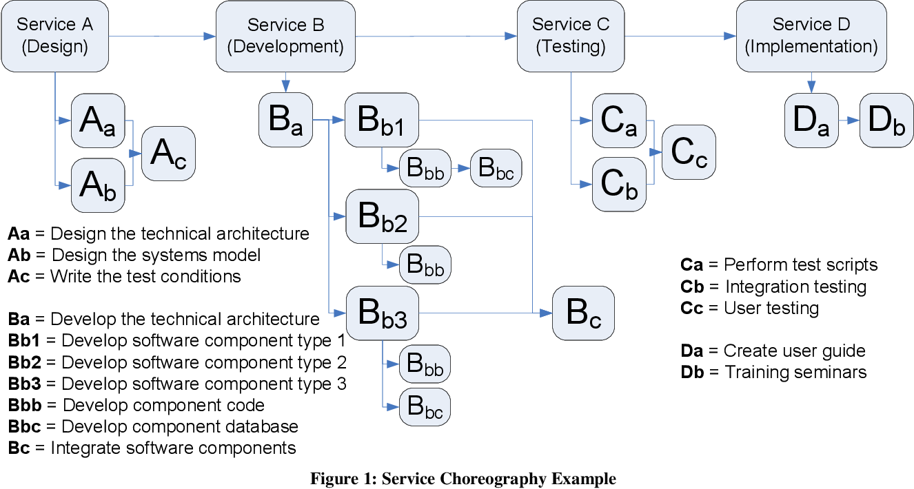 Figure 1 from Americas Conference on Information Systems ( AMCIS