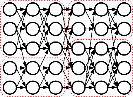 Figure 1 for Clusterability in Neural Networks
