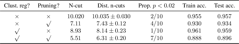 Figure 2 for Clusterability in Neural Networks