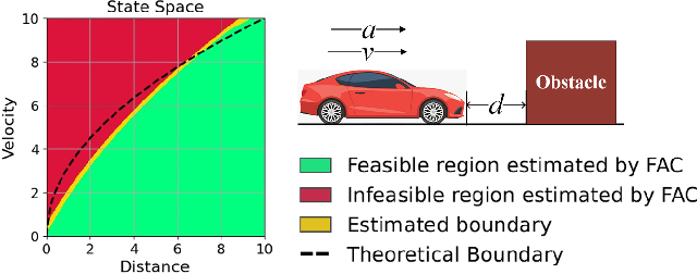 Figure 1 for Feasible Actor-Critic: Constrained Reinforcement Learning for Ensuring Statewise Safety