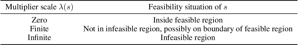 Figure 2 for Feasible Actor-Critic: Constrained Reinforcement Learning for Ensuring Statewise Safety