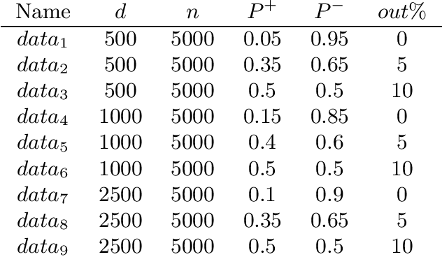 Figure 2 for Novel and Efficient Approximations for Zero-One Loss of Linear Classifiers