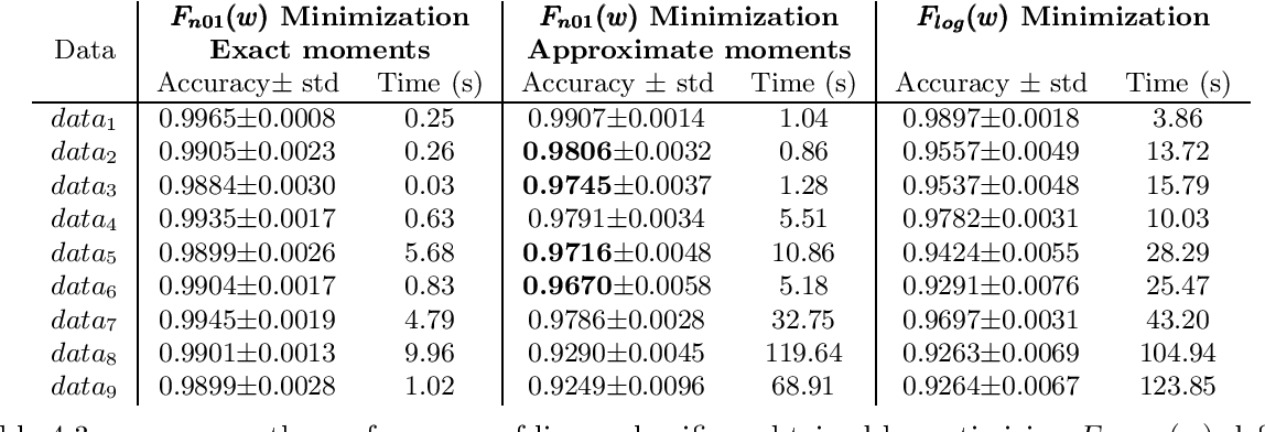 Figure 4 for Novel and Efficient Approximations for Zero-One Loss of Linear Classifiers