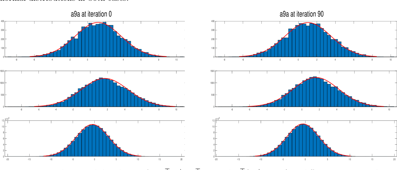 Figure 1 for Novel and Efficient Approximations for Zero-One Loss of Linear Classifiers