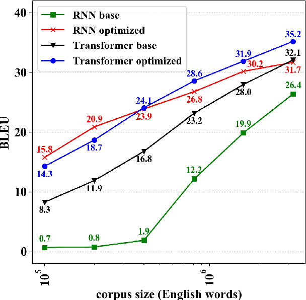 Figure 2 for Optimizing Transformer for Low-Resource Neural Machine Translation