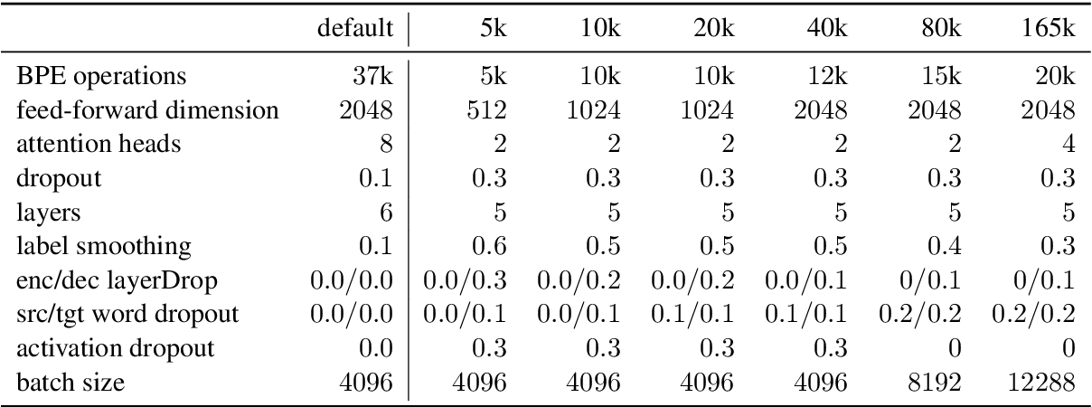 Figure 4 for Optimizing Transformer for Low-Resource Neural Machine Translation