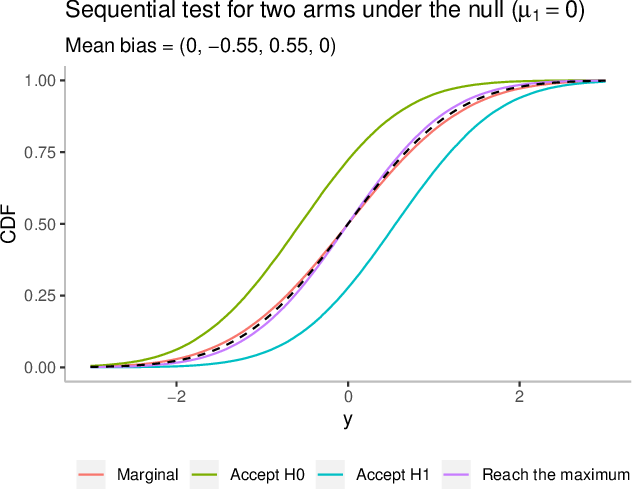Figure 2 for On conditional versus marginal bias in multi-armed bandits