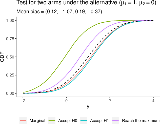 Figure 4 for On conditional versus marginal bias in multi-armed bandits