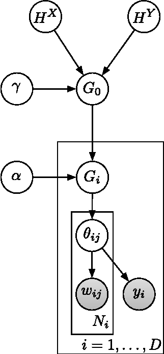 Figure 1 for The supervised hierarchical Dirichlet process