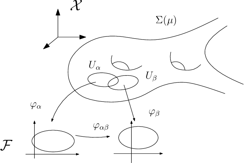 Figure 1 for Geometric Understanding of Deep Learning