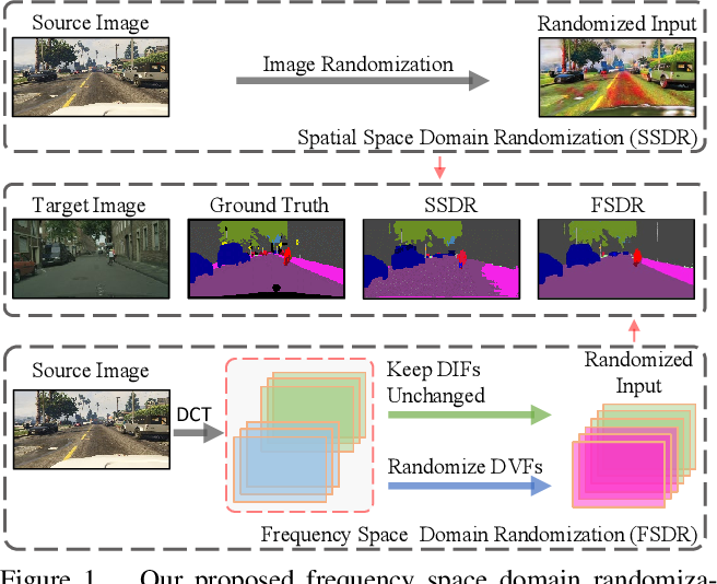 Figure 1 for FSDR: Frequency Space Domain Randomization for Domain Generalization