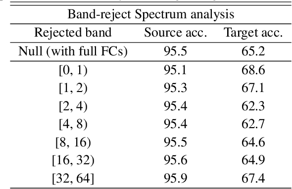Figure 2 for FSDR: Frequency Space Domain Randomization for Domain Generalization