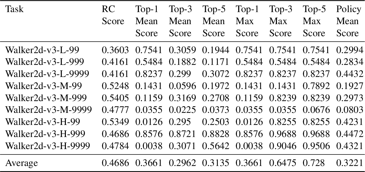 Figure 4 for NeoRL: A Near Real-World Benchmark for Offline Reinforcement Learning