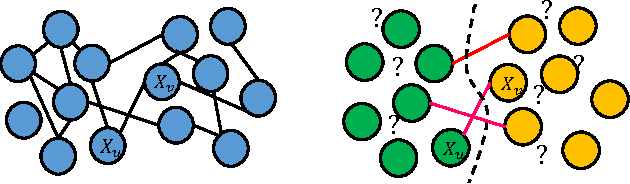Figure 1 for Structure Learning of Partitioned Markov Networks