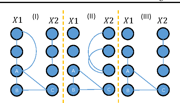 Figure 2 for Structure Learning of Partitioned Markov Networks