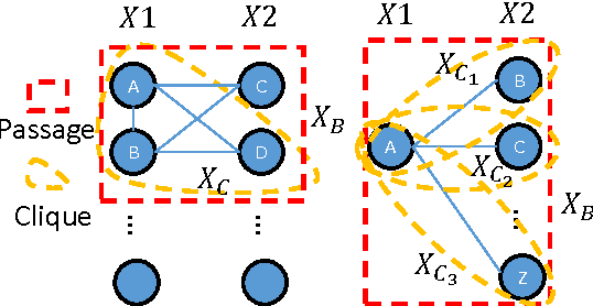 Figure 3 for Structure Learning of Partitioned Markov Networks