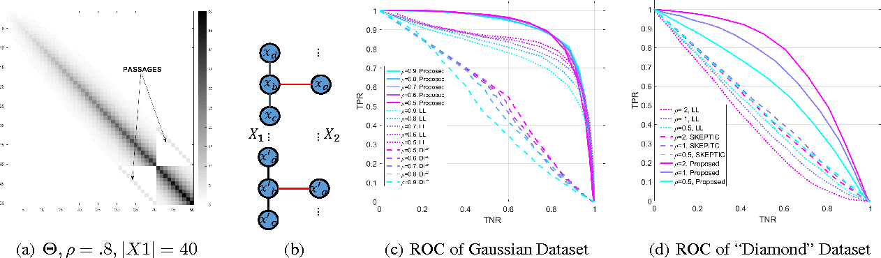 Figure 4 for Structure Learning of Partitioned Markov Networks