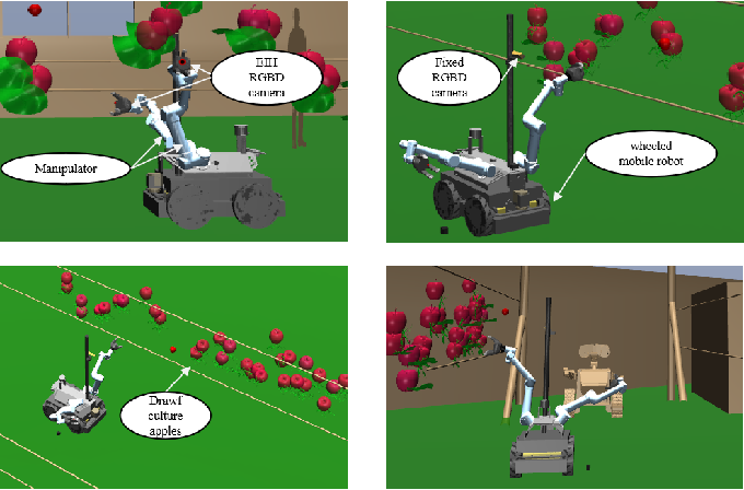 Figure 2 for Hybrid Visual Servoing Tracking Control of Uncalibrated Robotic Systems for Dynamic Dwarf Culture Orchards Harvest