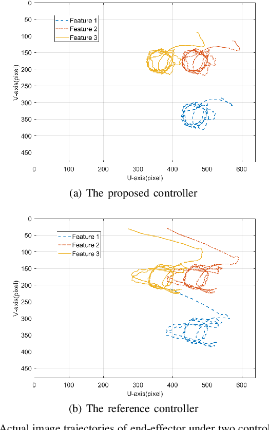 Figure 3 for Hybrid Visual Servoing Tracking Control of Uncalibrated Robotic Systems for Dynamic Dwarf Culture Orchards Harvest