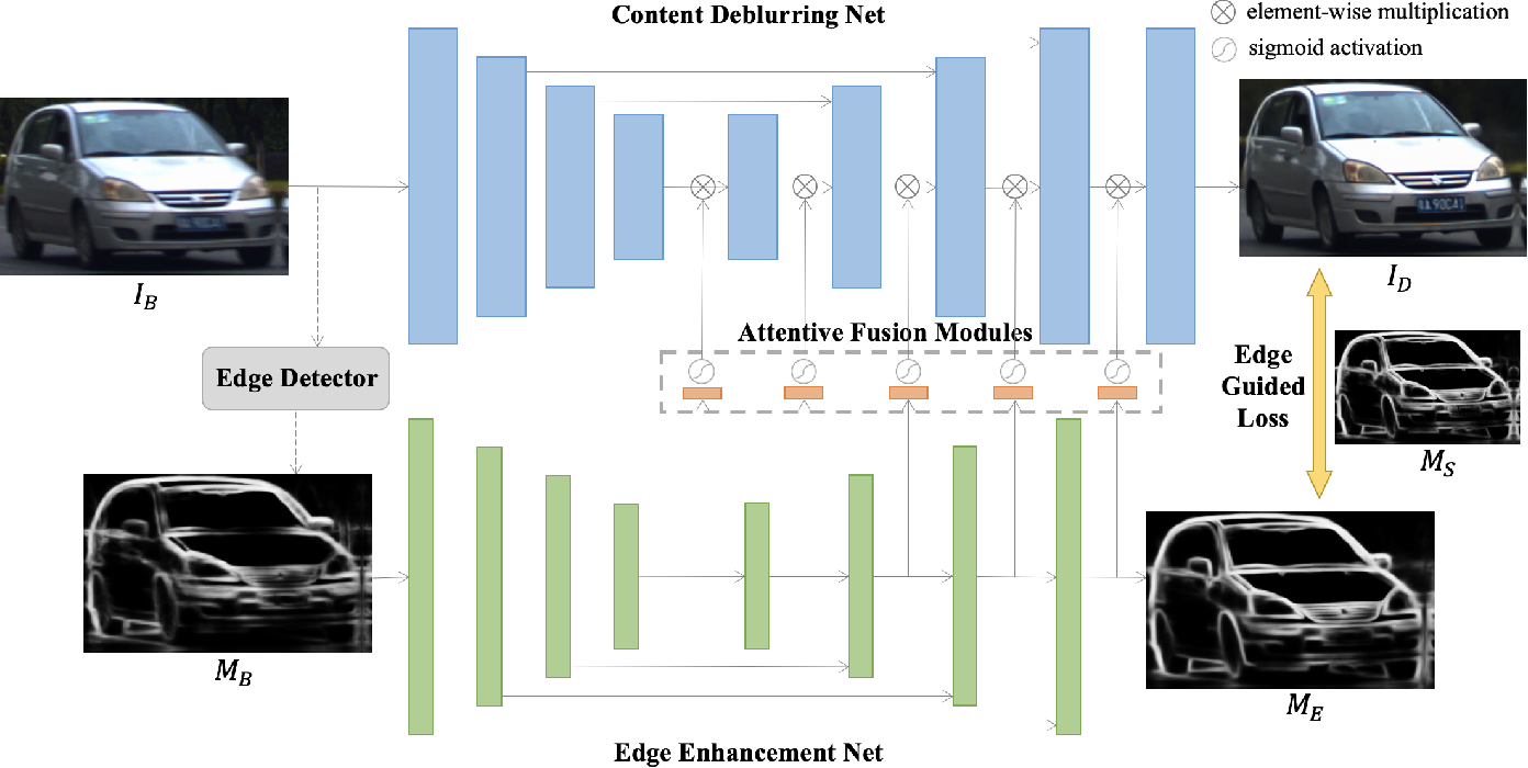 Figure 1 for Edge Prior Augmented Networks for Motion Deblurring on Naturally Blurry Images