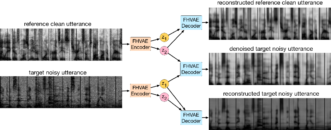 Figure 1 for Unsupervised Learning of Disentangled and Interpretable Representations from Sequential Data