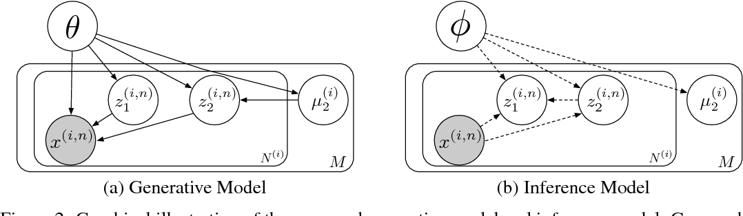 Figure 3 for Unsupervised Learning of Disentangled and Interpretable Representations from Sequential Data