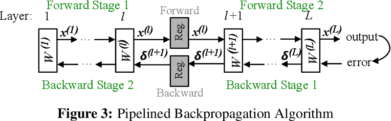 Figure 4 for Pipelined Training with Stale Weights of Deep Convolutional Neural Networks