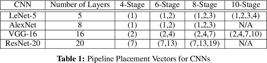 Figure 2 for Pipelined Training with Stale Weights of Deep Convolutional Neural Networks