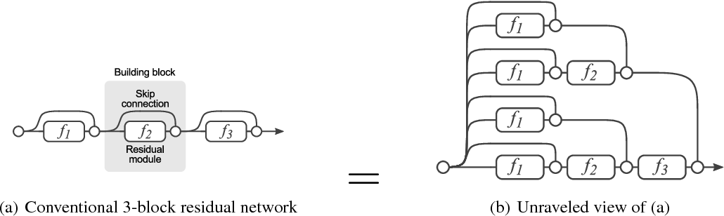 Figure 1 for Residual Networks Behave Like Ensembles of Relatively Shallow Networks