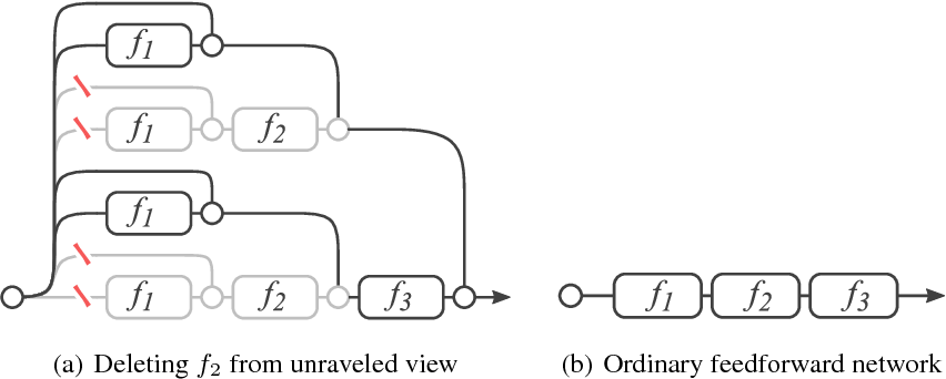 Figure 2 for Residual Networks Behave Like Ensembles of Relatively Shallow Networks