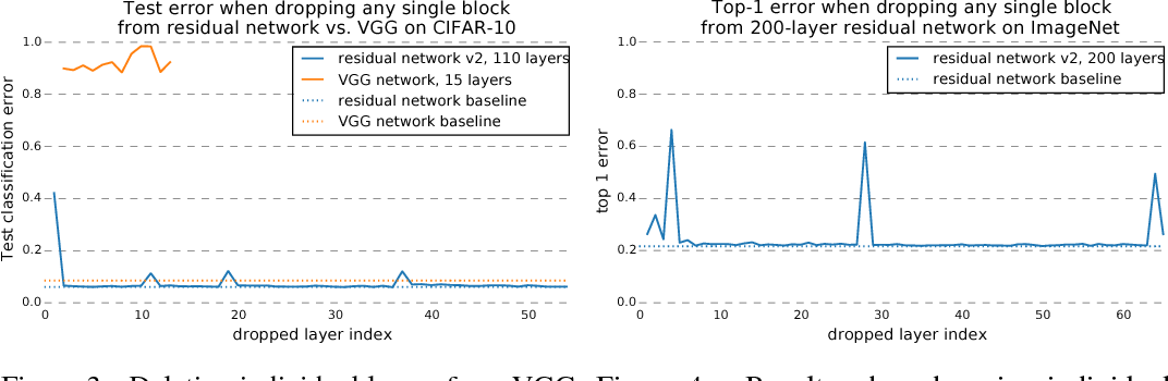 Figure 3 for Residual Networks Behave Like Ensembles of Relatively Shallow Networks