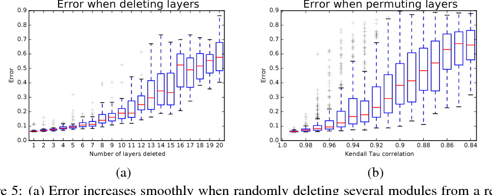 Figure 4 for Residual Networks Behave Like Ensembles of Relatively Shallow Networks