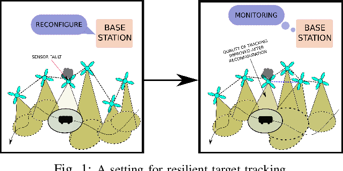 Figure 1 for Resilience in multi-robot target tracking through reconfiguration
