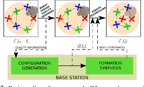 Figure 2 for Resilience in multi-robot target tracking through reconfiguration