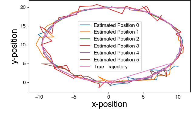 Figure 3 for Resilience in multi-robot target tracking through reconfiguration