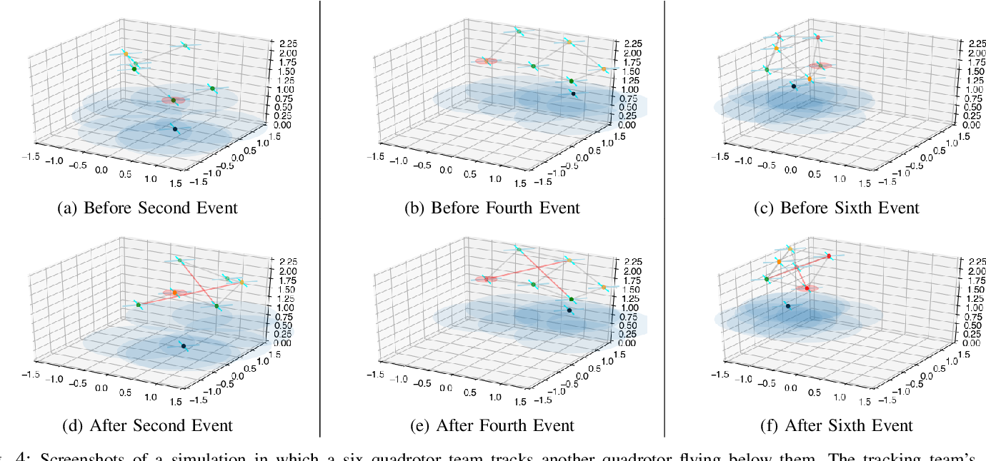 Figure 4 for Resilience in multi-robot target tracking through reconfiguration
