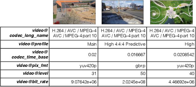 Figure 1 for We Need No Pixels: Video Manipulation Detection Using Stream Descriptors