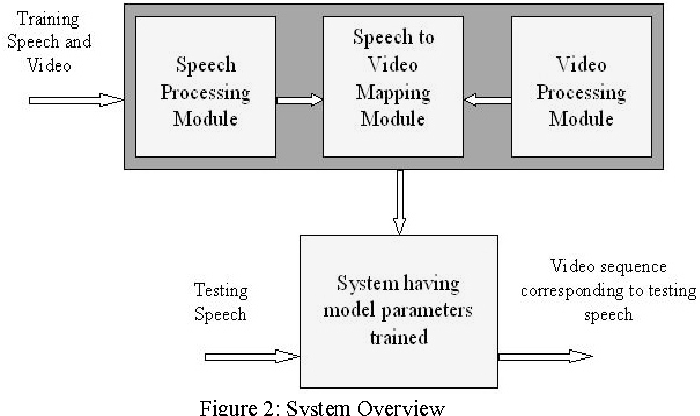 Figure 2: System Overview
