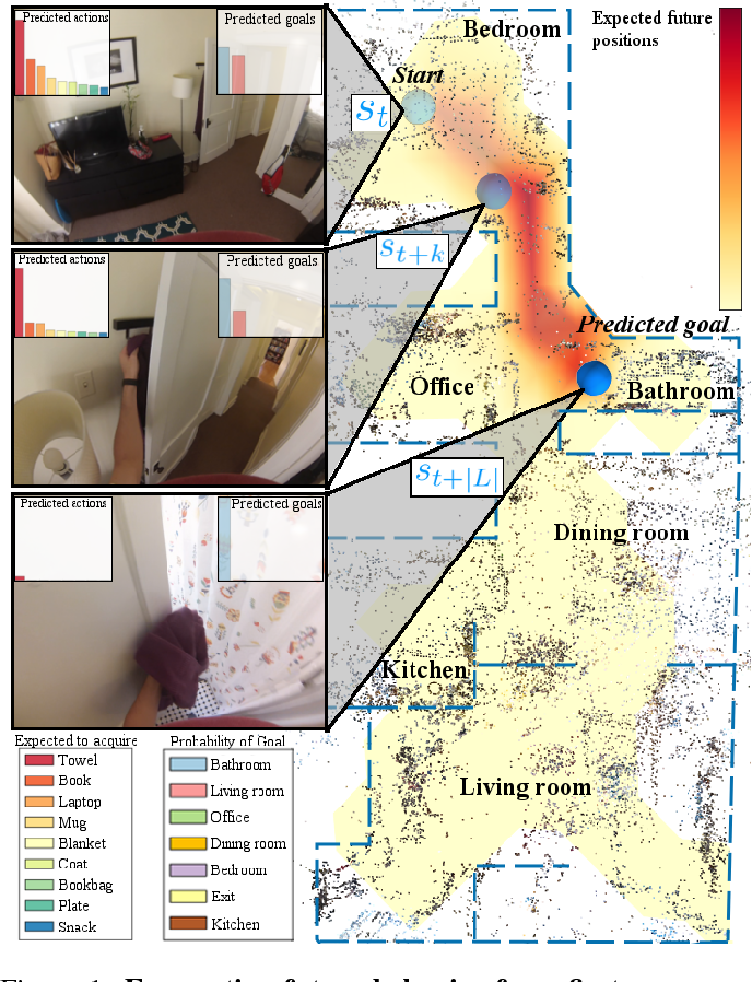 Figure 1 for First-Person Activity Forecasting with Online Inverse Reinforcement Learning