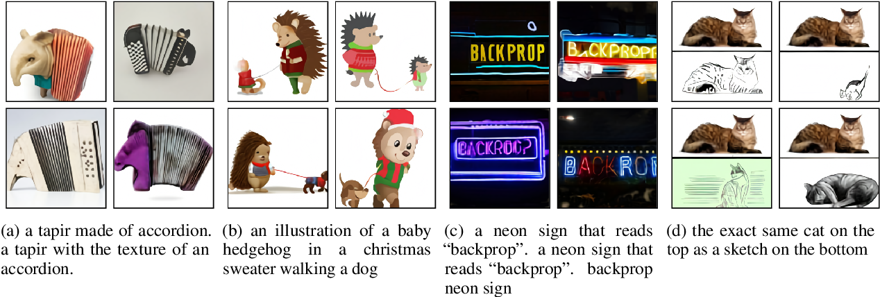 Figure 3 for Zero-Shot Text-to-Image Generation