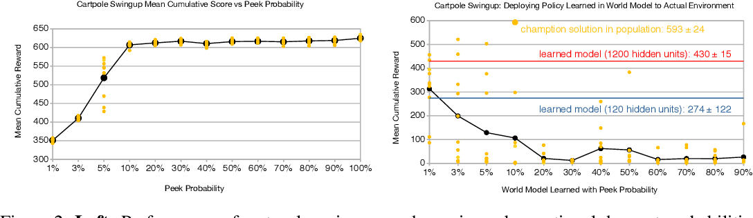 Figure 2 for Learning to Predict Without Looking Ahead: World Models Without Forward Prediction