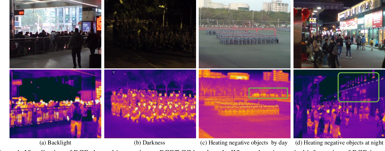 Figure 1 for Cross-Modal Collaborative Representation Learning and a Large-Scale RGBT Benchmark for Crowd Counting