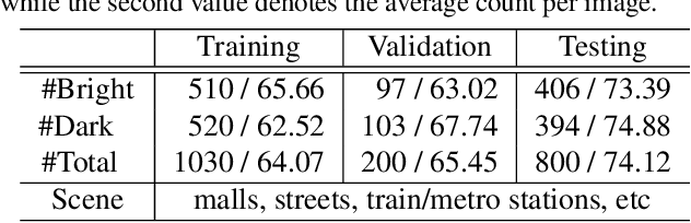 Figure 2 for Cross-Modal Collaborative Representation Learning and a Large-Scale RGBT Benchmark for Crowd Counting