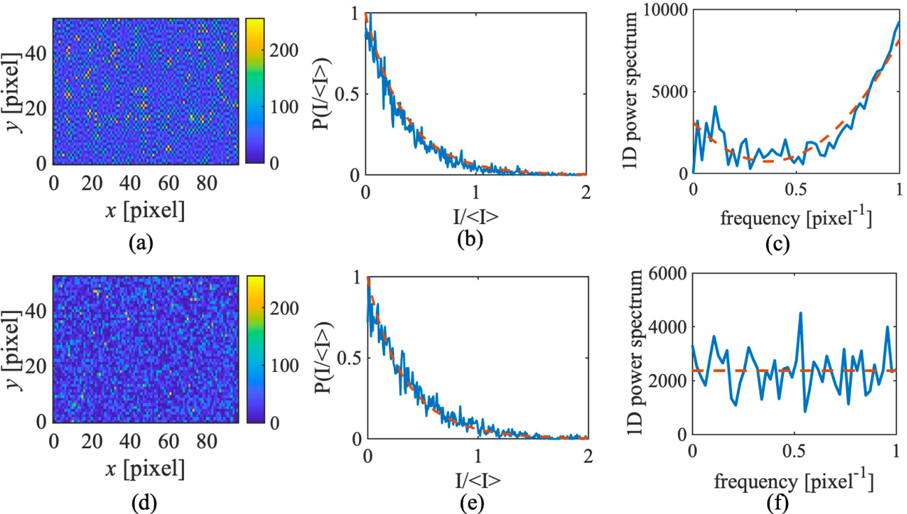 Figure 1 for Superresolving second-order correlation imaging using synthesized colored noise speckles
